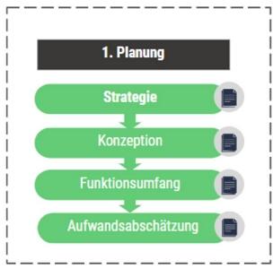 strategie-ico-fallstudie